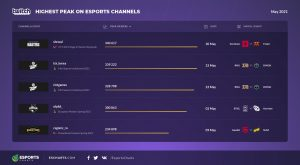 Twirtch stream channel viewership for May 2021