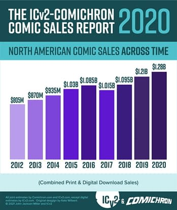 Comics andGraphic Novels Increased Total Sales Over The Pandemic Year